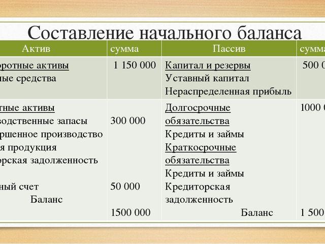Составление начального баланса Актив сумма Пассив сумма Внеоборотныеактивы Ос...