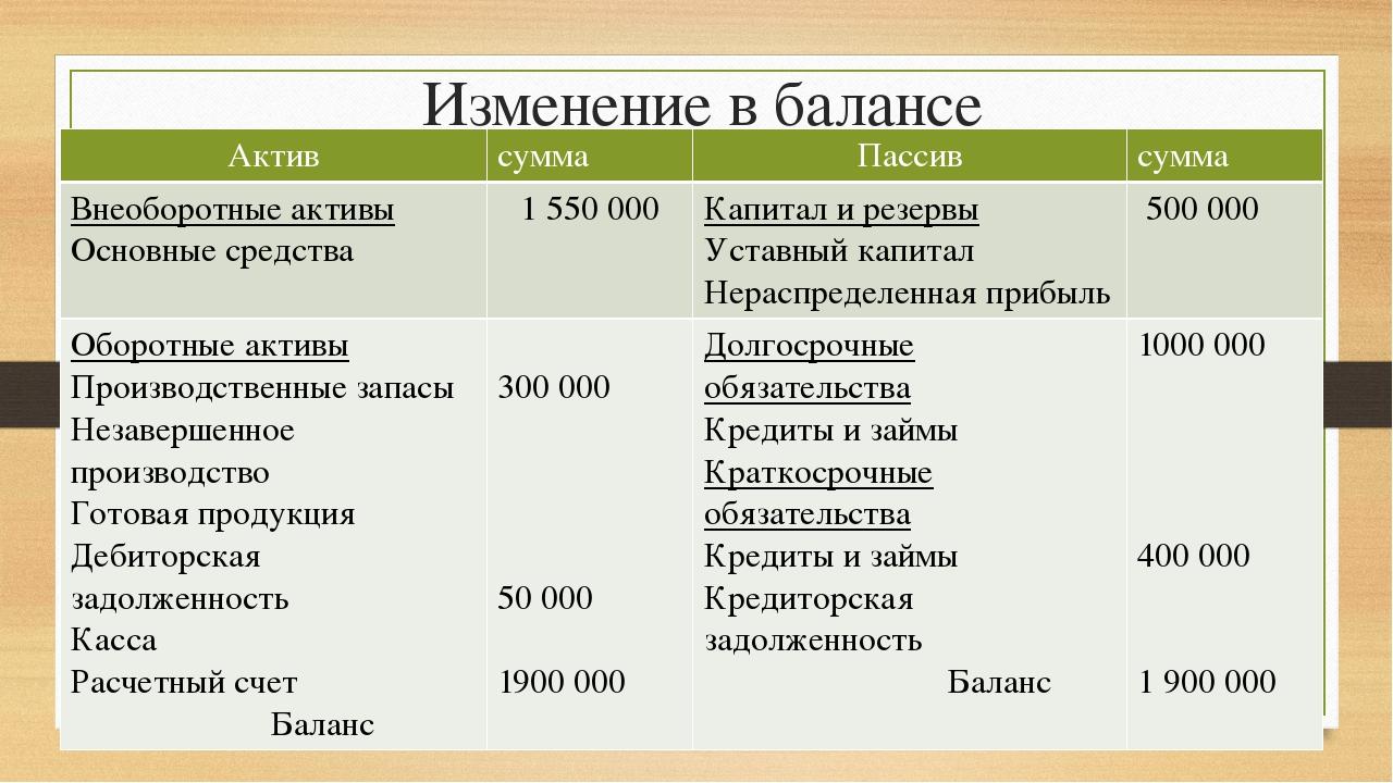 Изменение в балансе Актив сумма Пассив сумма Внеоборотныеактивы Основныесредс...