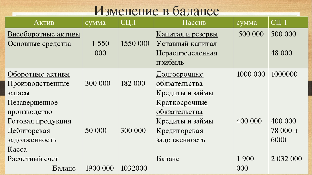 Изменение в балансе Актив сумма СЦ.1 Пассив сумма СЦ 1 Внеоборотныеактивы Осн...