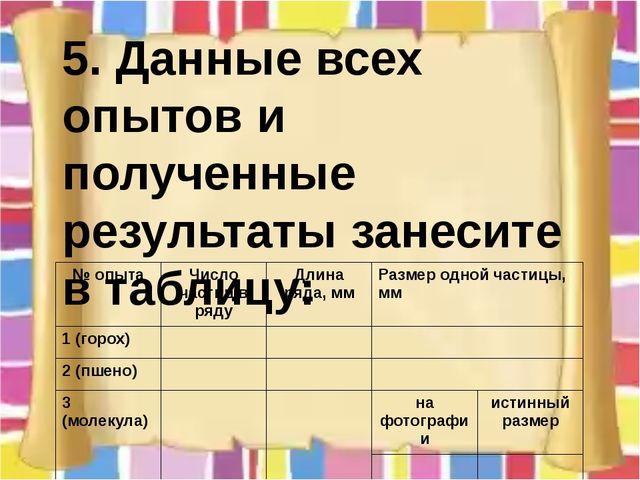 5. Данные всех опытов и полученные результаты занесите в таблицу: № опыта Чис...