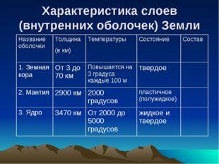 Характеристика слоев (внутренних оболочек) Земли Название оболочки Толщина (