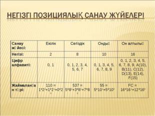 Санау жүйесі:ЕкілікСегіздікОндықОн алтылық Негізі:281016 Цифр алфавит