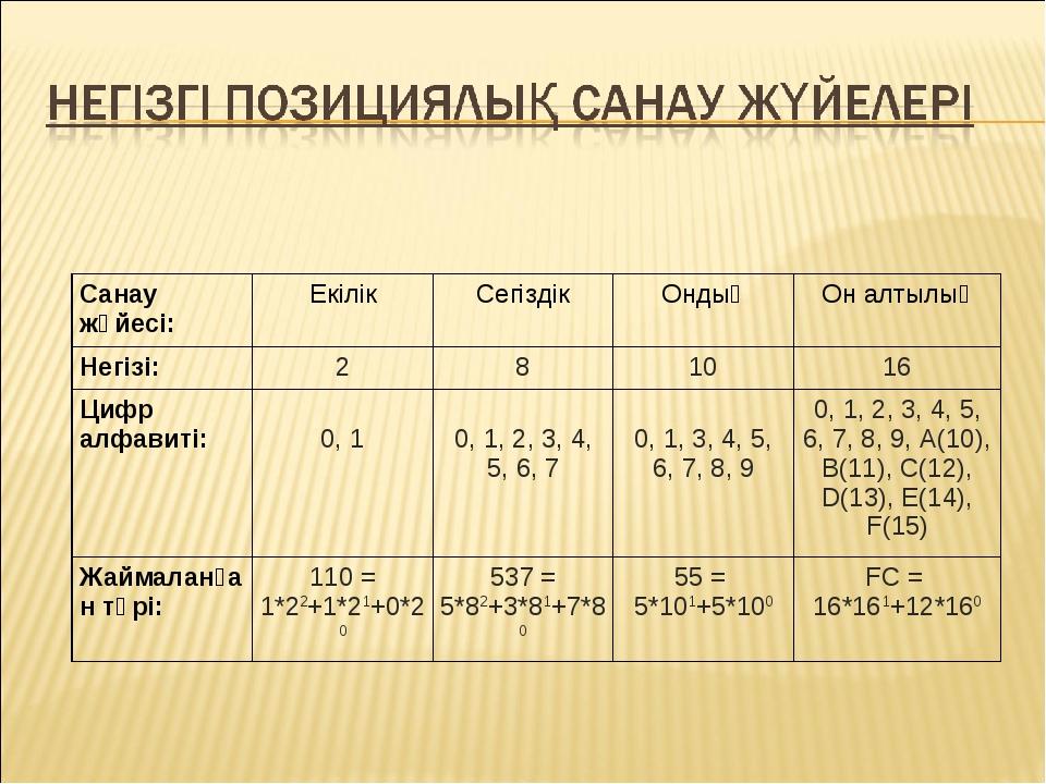 Санау жүйесі:ЕкілікСегіздікОндықОн алтылық Негізі:281016 Цифр алфавит...
