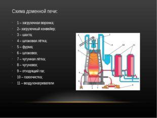 Схима доменной печи: 1 – загрузочная воронка; 2– загрузочный конвейер; 3 – ша