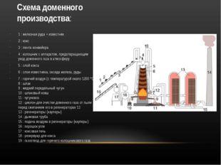 Схема доменного производства: 1:железная руда+ известняк 2: кокс 3: лент