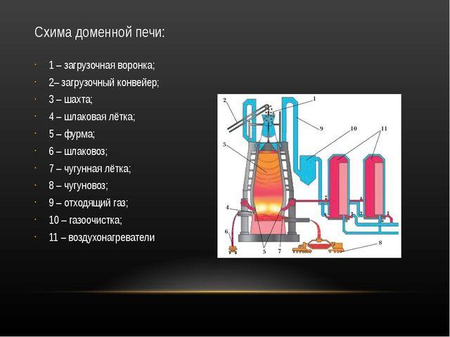 Схима доменной печи: 1 – загрузочная воронка; 2– загрузочный конвейер; 3 – ша...