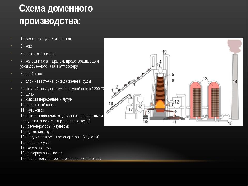 Схема доменного производства: 1:железная руда+ известняк 2: кокс 3: лент...