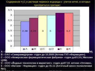 Содержание H2O2 в растворе перекиси водорода с учетом аптек, в которых приоб