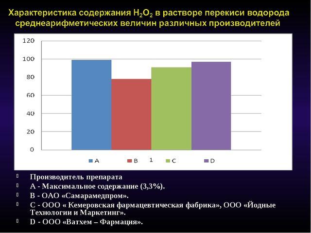 Производитель препарата А - Максимальное содержание (3,3%). В - ОАО «Самараме...