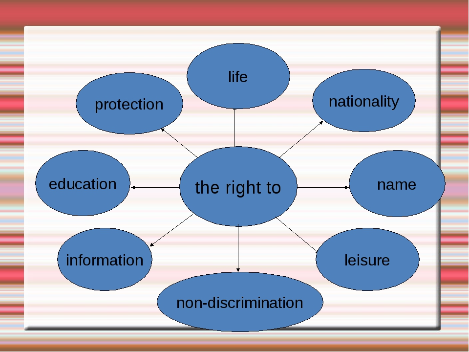 the right to nationality name leisure life protection education information n...