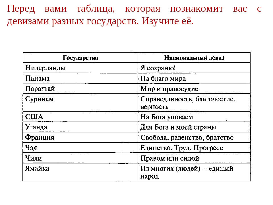 Перед вами таблица, которая познакомит вас с девизами разных государств. Изуч...