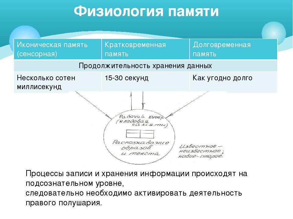 Физиология памяти Процессы записи и хранения информации происходят на подсозн...