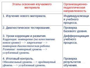 Этапы освоения изучаемого материалаОрганизационно-педагогическая направленно