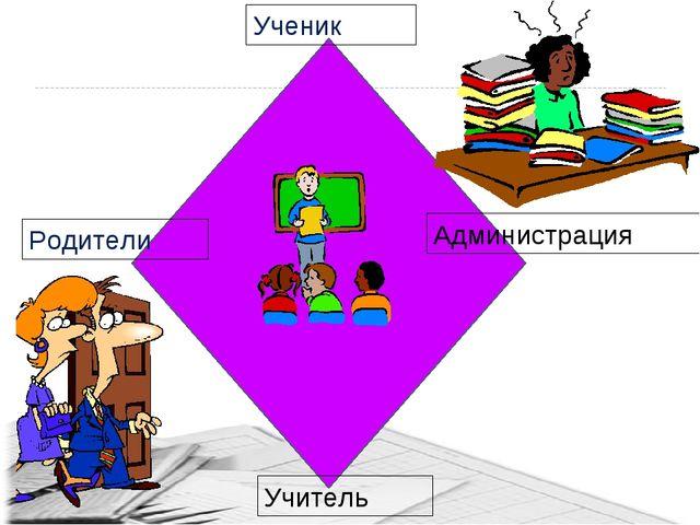 Ученик Родители Администрация Учитель