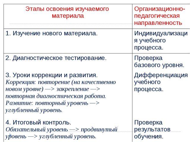 Этапы освоения изучаемого материалаОрганизационно-педагогическая направленно...
