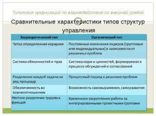 Типология организаций по взаимодействию со внешней средой Сравнительные харак