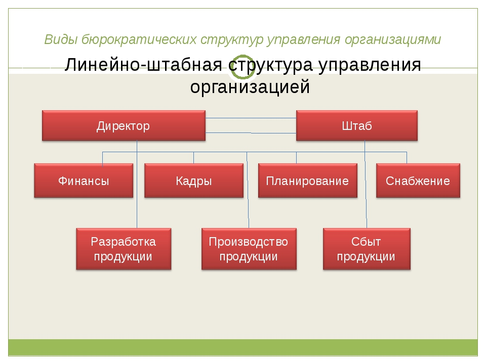 Виды бюрократических структур управления организациями Линейно-штабная структ...