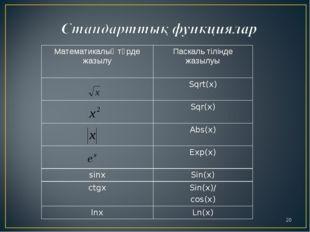 * Математикалық түрде жазылуПаскаль тілінде жазылуы Sqrt(x) Sqr(x) Abs(x)