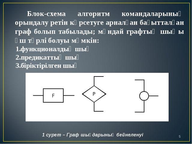 Блок-схема алгоритм командаларының орындалу ретін көрсетуге арналған бағытта...