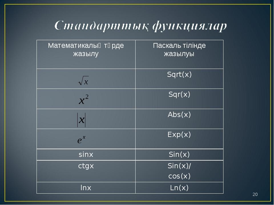 * Математикалық түрде жазылуПаскаль тілінде жазылуы Sqrt(x) Sqr(x) Abs(x)...