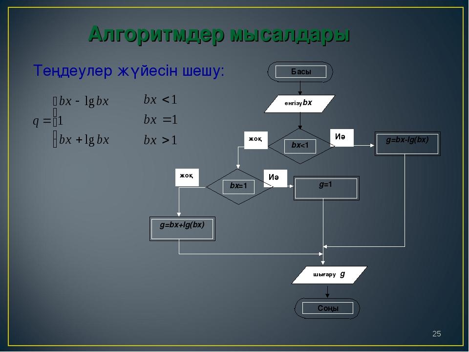 * Теңдеулер жүйесін шешу: Алгоритмдер мысалдары