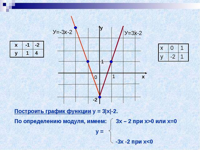 Построить график функции у = 3 х -2. По определению модуля, имеем: 3х – 2 при...