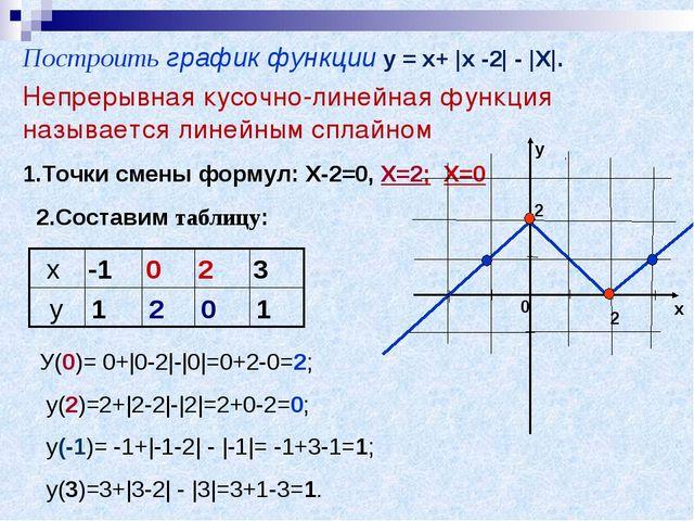 Построить график функции у = х+  x -2  -  X . Непрерывная кусочно-линейная фу...