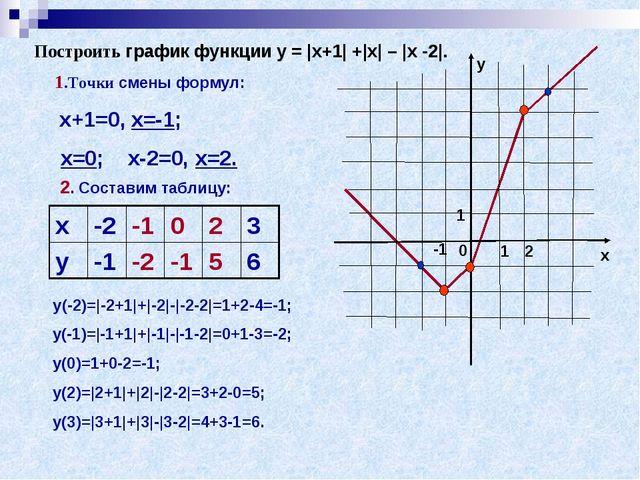 Построить график функции у =  х+1  + х  –  х -2 . 1.Точки смены формул: х+1=0...