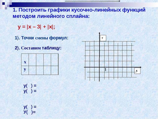1. Построить графики кусочно-линейных функций методом линейного сплайна: у =...