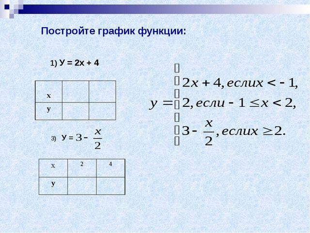 Постройте график функции: 1) У = 2х + 4 х у х24 у