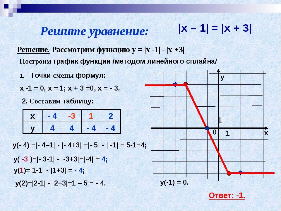 Решите уравнение:  x – 1  =  x + 3  Решение. Рассмотрим функцию y =  x -1  -...