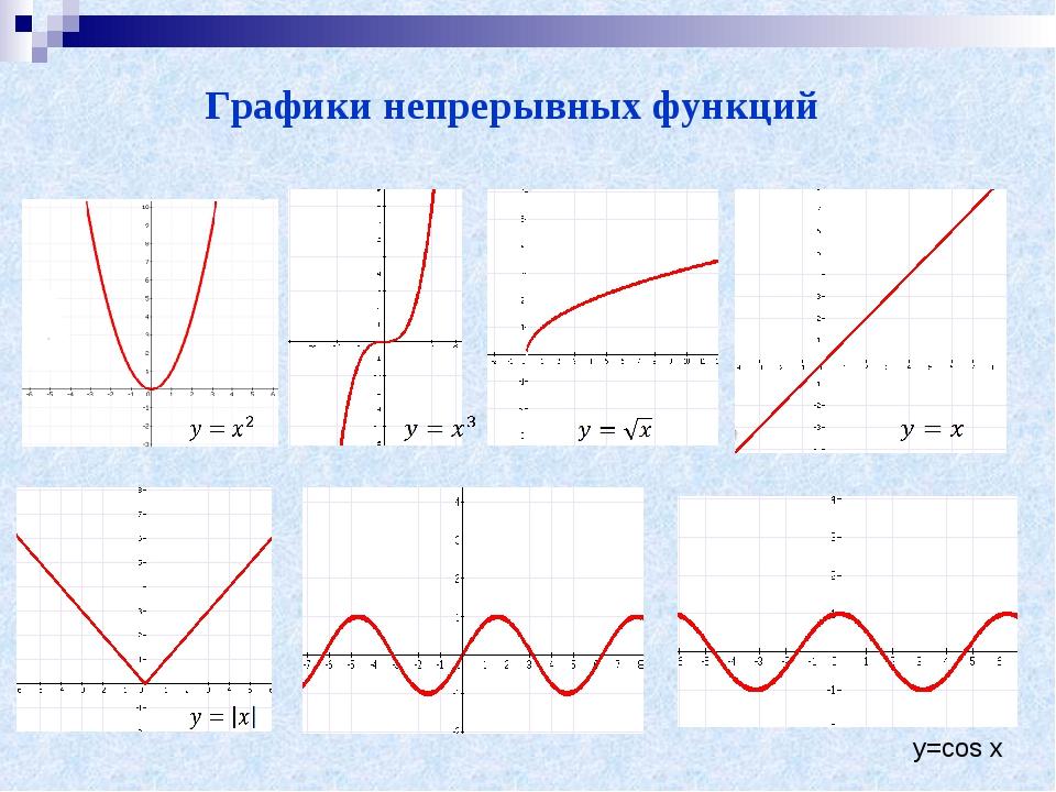 Графики непрерывных функций y=cos x