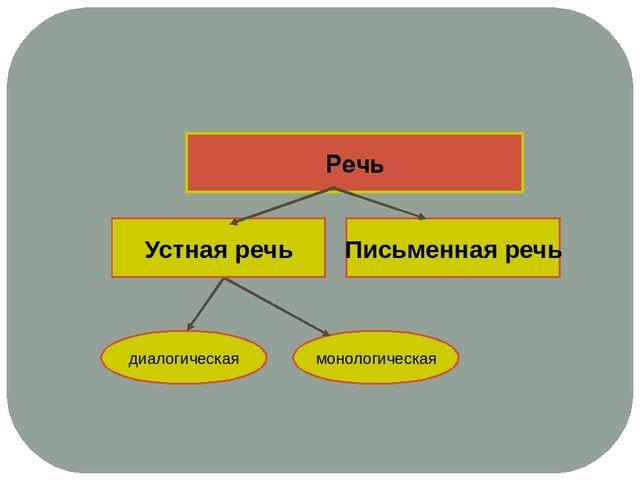 Речь диалогическая монологическая Устная речь Письменная речь