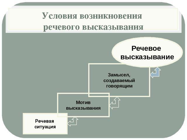 Условия возникновения речевого высказывания Речевая ситуация Мотив высказыван...