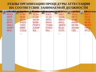 ЭТАПЫ ОРГАНИЗАЦИИ ПРОЦЕДУРЫ АТТЕСТАЦИИ НА СООТВЕТСВИЕ ЗАНИМАЕМОЙ ДОЛЖНОСТИ