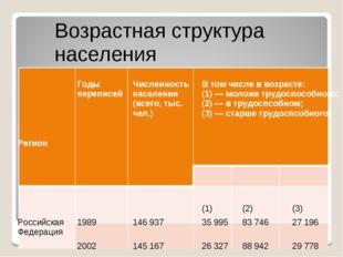 Регион Годы переписей Численность населения (всего, тыс. чел.) В том числе в