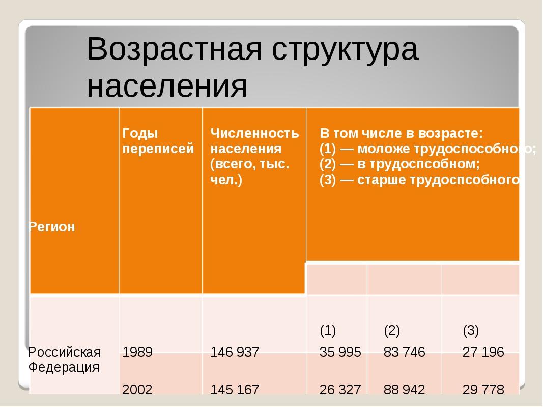 Регион Годы переписей Численность населения (всего, тыс. чел.) В том числе в...