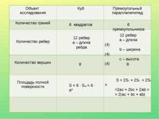 12 ребер а – длина ребра 12 ребер а – длина (4) b – ширина (4) c – высота (4)