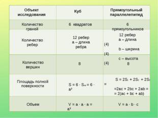 Объект исследования Куб Прямоугольный параллелепипед Количество граней Количе