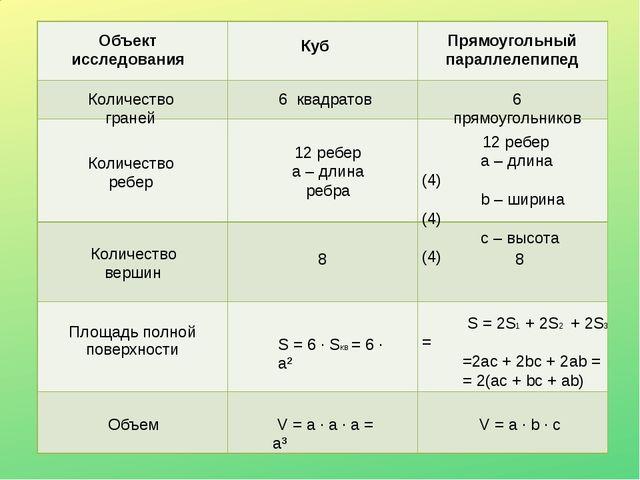 Объект исследования Куб Прямоугольный параллелепипед Количество граней Количе...