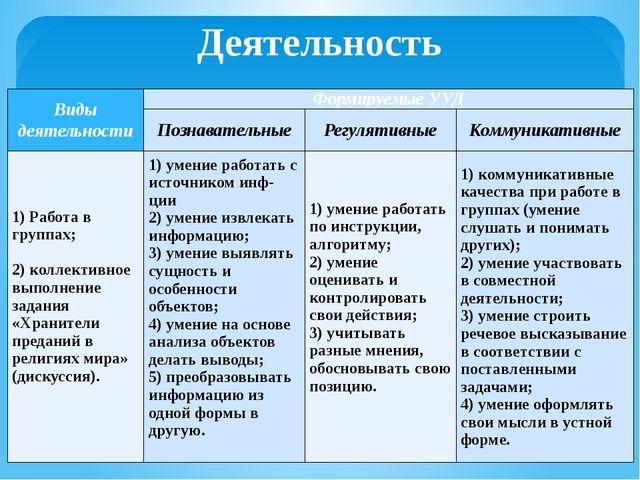 Деятельность Виды деятельности ФормируемыеУУД Познавательные Регулятивные Ком...