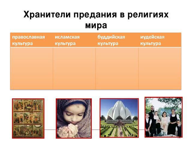 Хранители предания в религиях мира