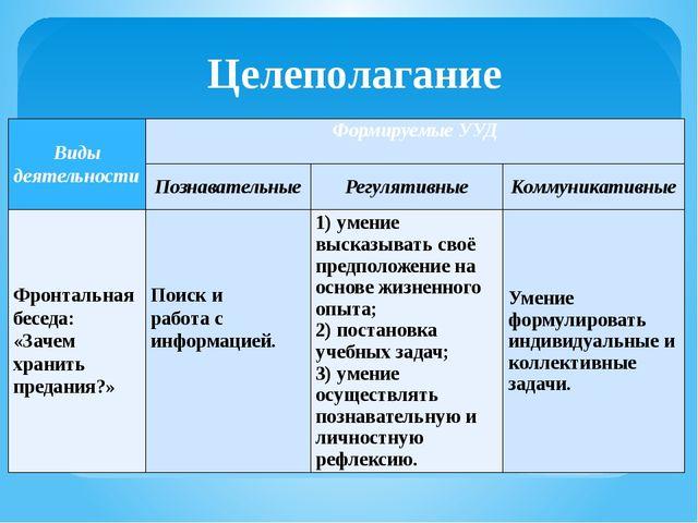 Целеполагание Виды деятельности Формируемые УУД  Познавательные Регулятивные...