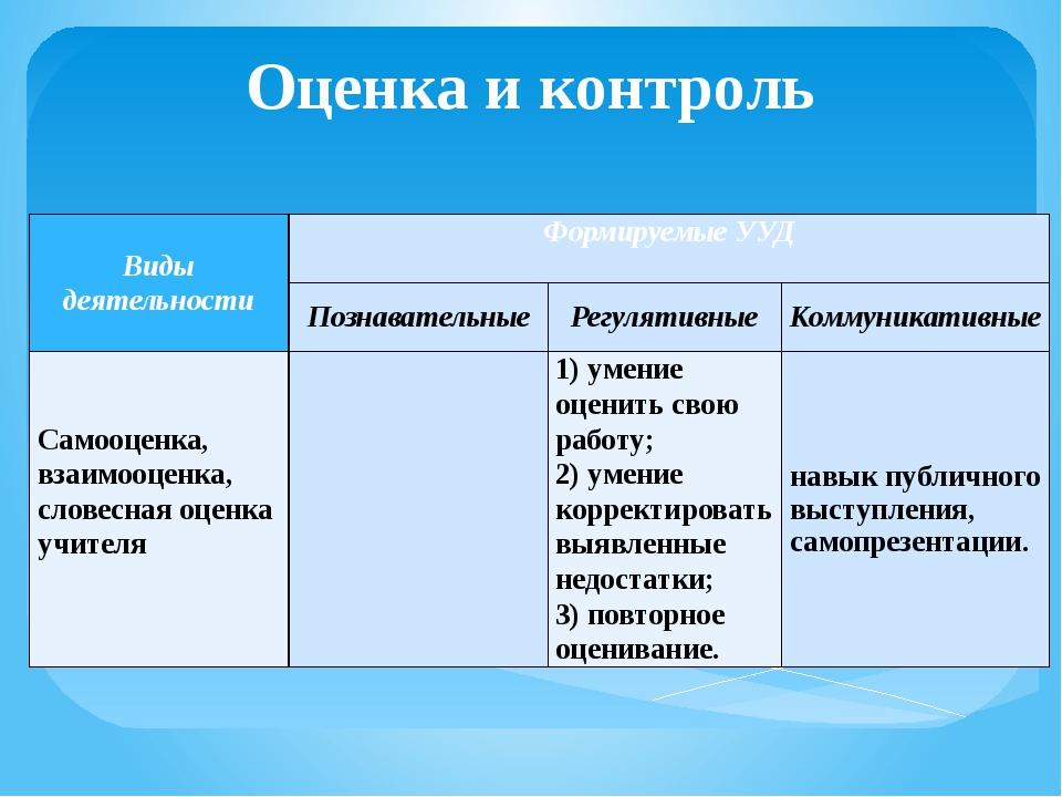 Оценка и контроль Виды деятельности Формируемые УУД  Познавательные Регуляти...