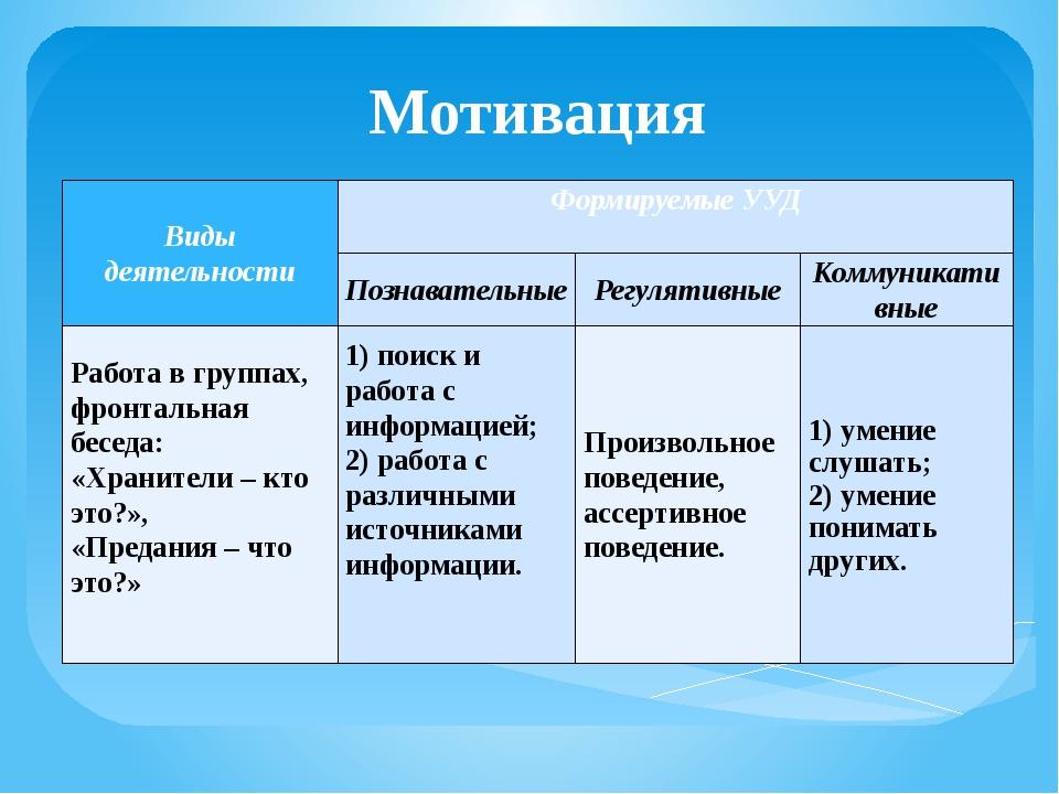 Мотивация Виды деятельности Формируемые УУД  Познавательные Регулятивные Ком...