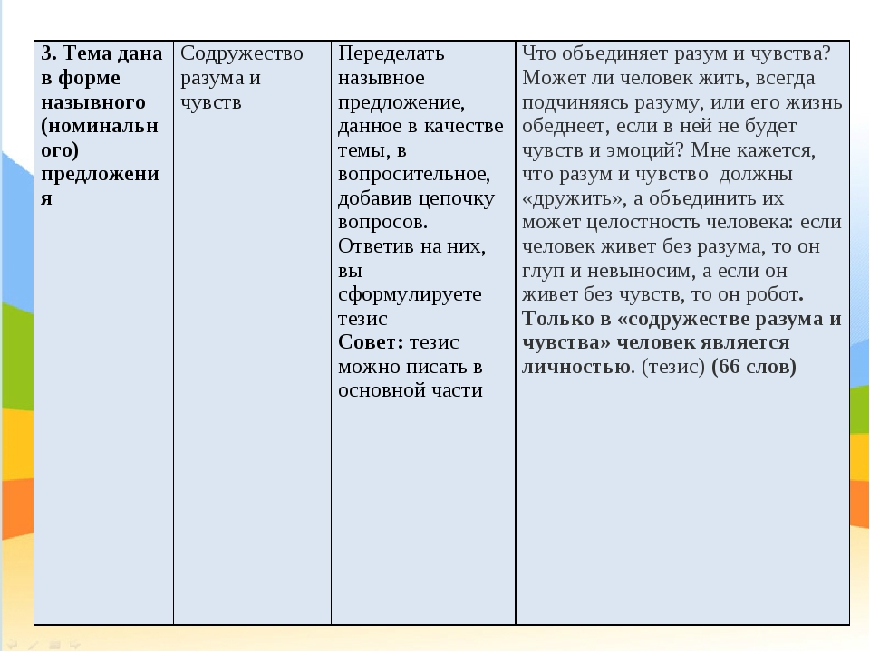 3. Тема дана в форме назывного (номинального) предложенияСодружество разума...