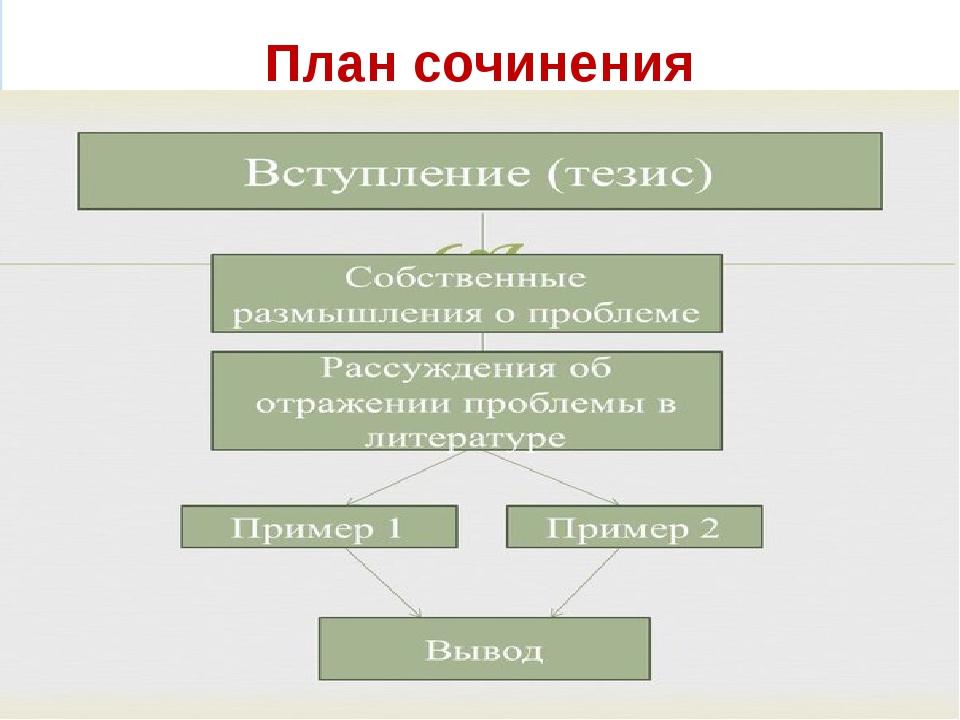 План сочинения