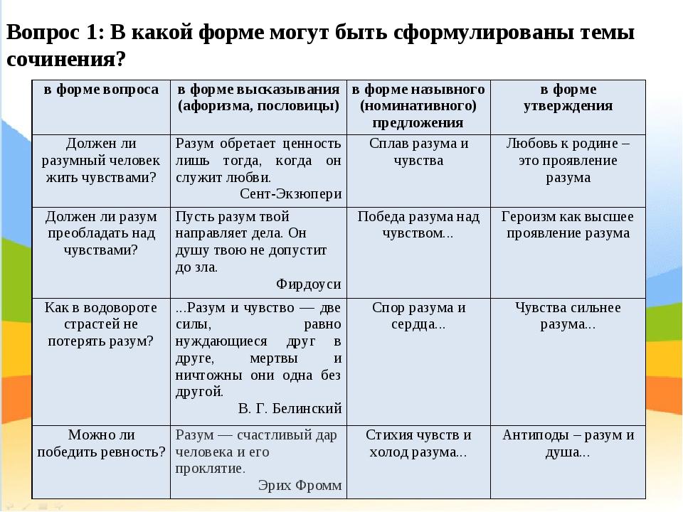 Вопрос 1: В какой форме могут быть сформулированы темы сочинения? в форме воп...