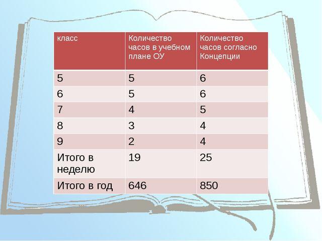класс Количество часов в учебном плане ОУ Количество часов согласно Концепци...