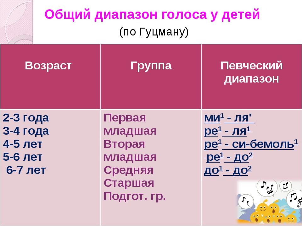 Общий диапазон голоса у детей (по Гуцману)  Возраст  Группа Певческий диап...